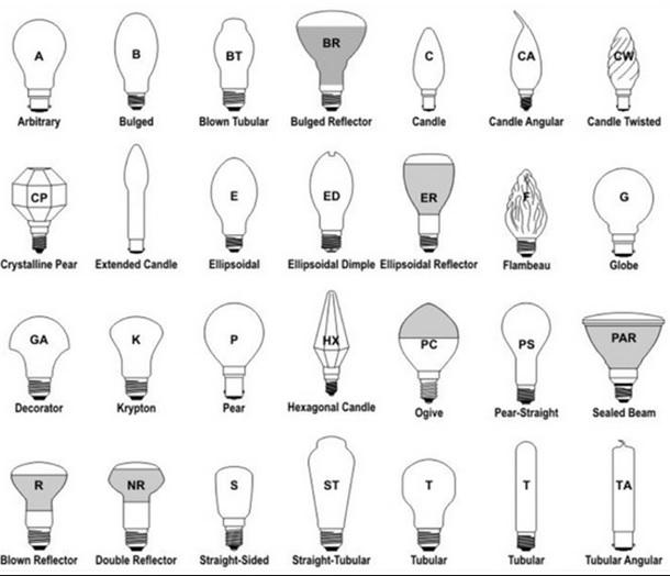 Формы светодиодных ламп.