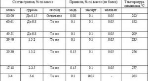 Таблица плавления