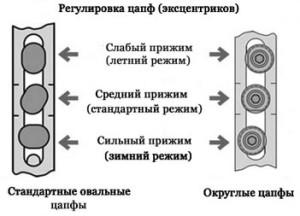 regulirovka zapfi
