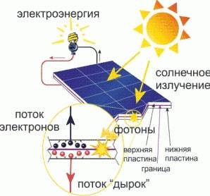 solnechnaya energiya