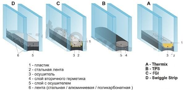 gidroizoljacija okna