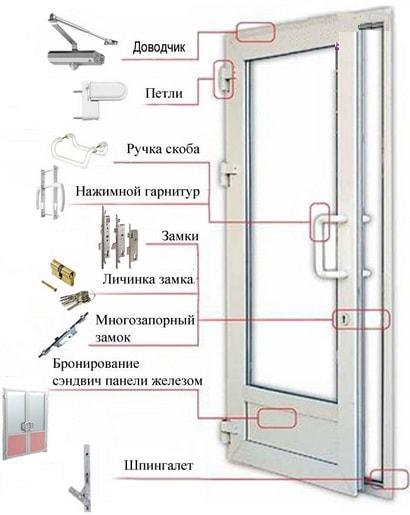 jelementy nastroek v balkonnoj dveri