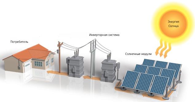 solnechnye jelektrostancii