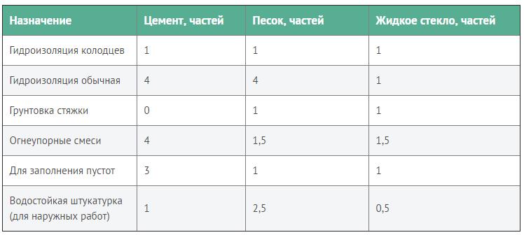 Пропорции смешивания жидкого стекла
