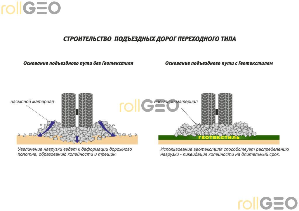 Возможности геотекстиля
